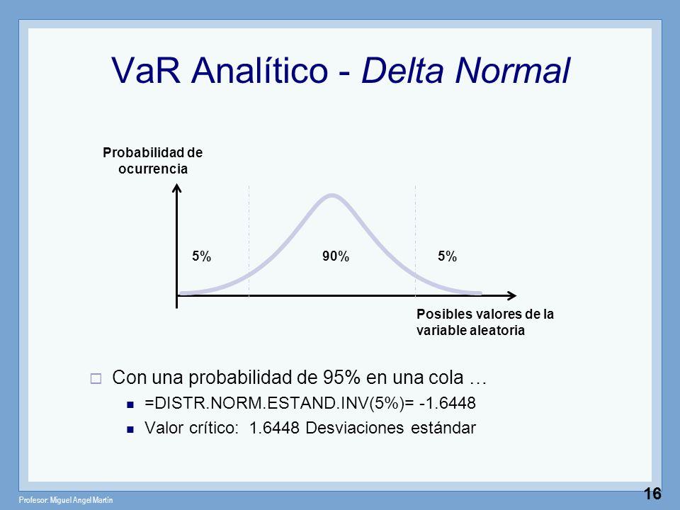 Profesor: Miguel Angel Martín 16 VaR Analítico - Delta Normal Con una probabilidad de 95% en una cola … =DISTR.NORM.ESTAND.INV(5%)= -1.6448 Valor crít
