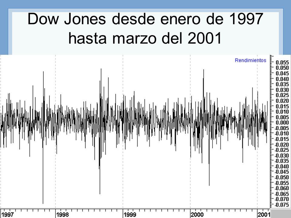 Profesor: Miguel Angel Martín 22 Dow Jones desde enero de 1997 hasta marzo del 2001