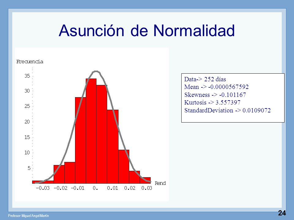Profesor: Miguel Angel Martín 24 Asunción de Normalidad Data-> 252 días Mean -> -0.0000567592 Skewness -> -0.101167 Kurtosis -> 3.557397 StandardDevia