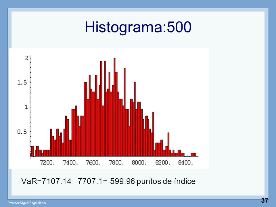 Profesor: Miguel Angel Martín 37 Histograma:500 VaR=7107.14 - 7707.1=-599.96 puntos de índice