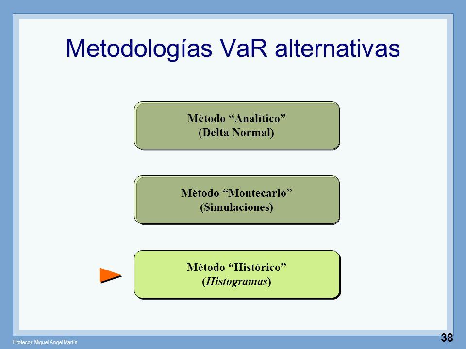 Profesor: Miguel Angel Martín 38 Metodologías VaR alternativas Método Analítico (Delta Normal) Método Montecarlo (Simulaciones) Método Histórico (Hist