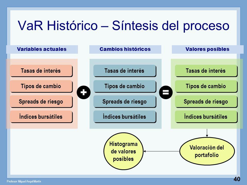 Profesor: Miguel Angel Martín 40 VaR Histórico – Síntesis del proceso Valoración del portafolio Tasas de interés Tipos de cambio Spreads de riesgo Índ