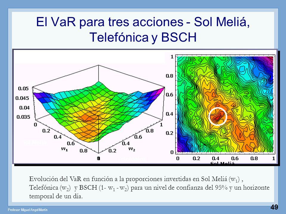 Profesor: Miguel Angel Martín 49 El VaR para tres acciones - Sol Meliá, Telefónica y BSCH Evolución del VaR en función a la proporciones invertidas en