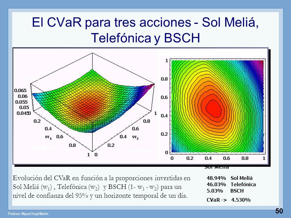 Profesor: Miguel Angel Martín 50 El CVaR para tres acciones - Sol Meliá, Telefónica y BSCH Evolución del CVaR en función a la proporciones invertidas