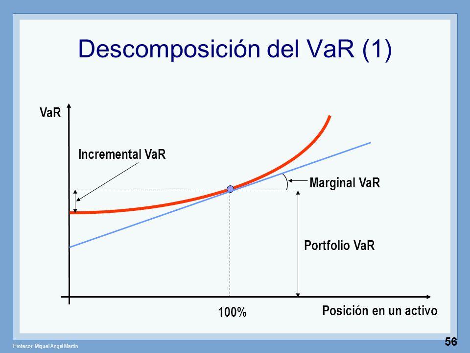 Profesor: Miguel Angel Martín 56 Descomposición del VaR (1) Posición en un activo VaR 100% Portfolio VaR Incremental VaR Marginal VaR