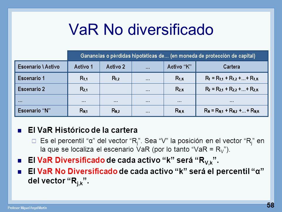 Profesor: Miguel Angel Martín 58 VaR No diversificado El VaR Histórico de la cartera Es el percentil α del vector R j. Sea V la posición en el vector