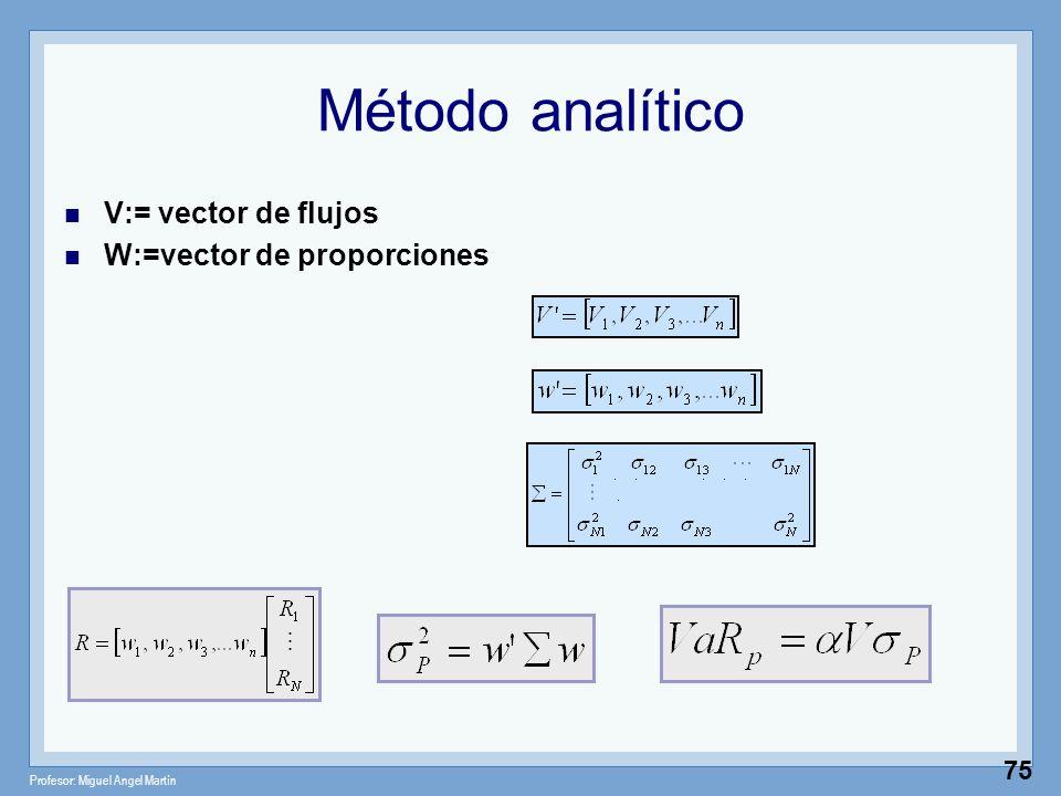 Profesor: Miguel Angel Martín 75 Método analítico V:= vector de flujos W:=vector de proporciones