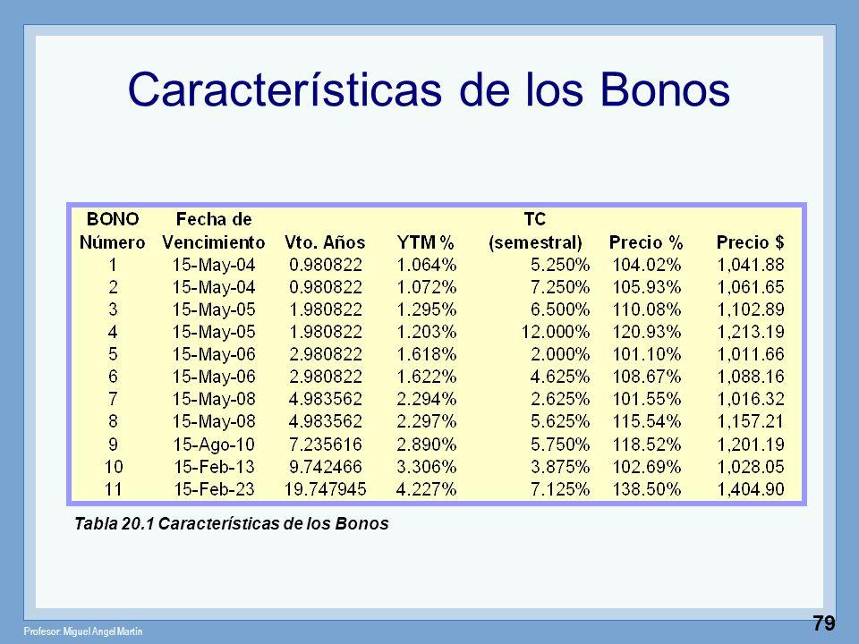 Profesor: Miguel Angel Martín 79 Características de los Bonos Tabla 20.1 Características de los Bonos