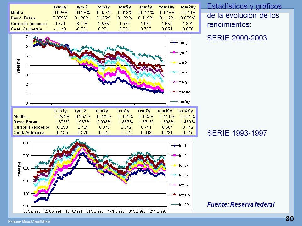 Profesor: Miguel Angel Martín 80 Estadísticos y gráficos de la evolución de los rendimientos: SERIE 2000-2003 SERIE 1993-1997 Fuente: Reserva federal