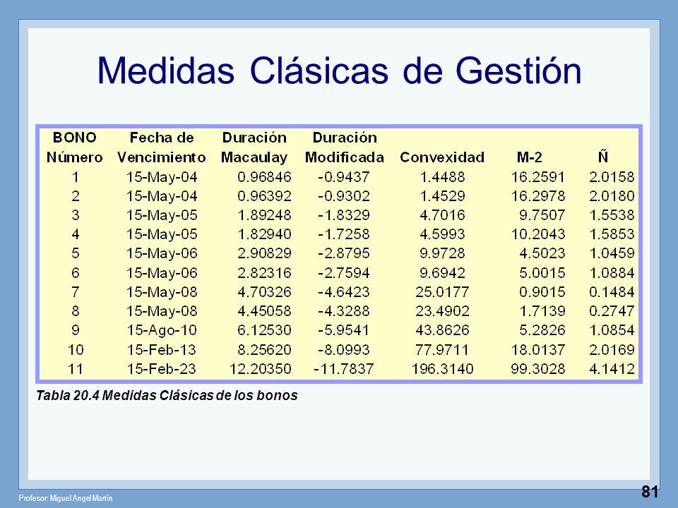 Profesor: Miguel Angel Martín 81 Medidas Clásicas de Gestión Tabla 20.4 Medidas Clásicas de los bonos