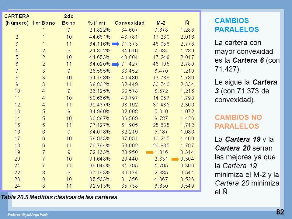Profesor: Miguel Angel Martín 82 Tabla 20.5 Medidas clásicas de las carteras CAMBIOS PARALELOS La cartera con mayor convexidad es la Cartera 6 (con 71