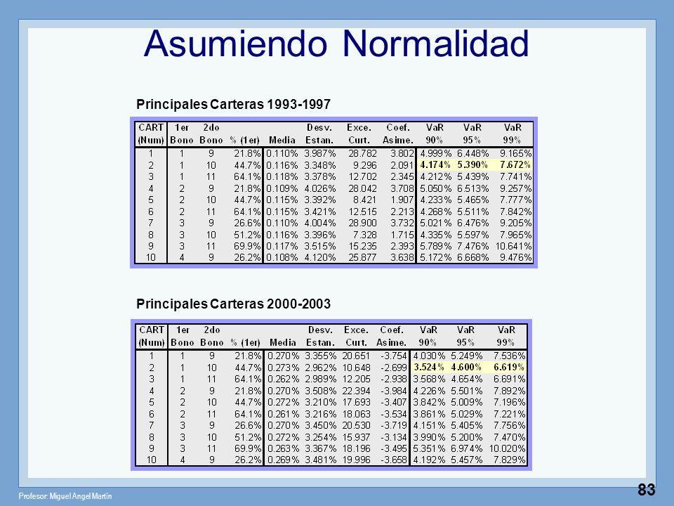 Profesor: Miguel Angel Martín 83 Principales Carteras 2000-2003 Principales Carteras 1993-1997 Asumiendo Normalidad