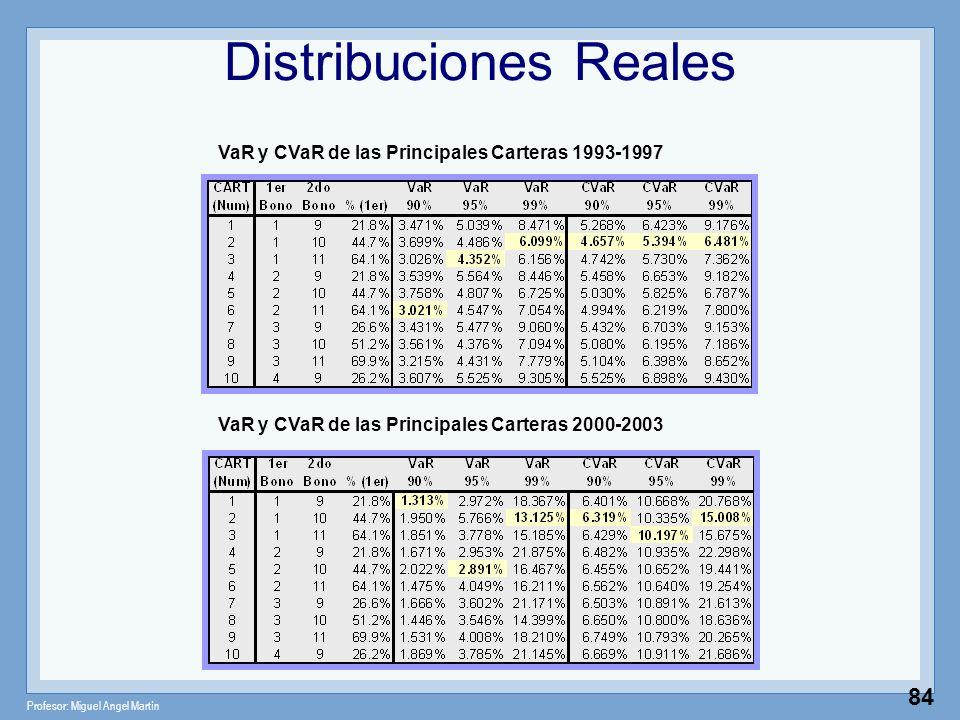 Profesor: Miguel Angel Martín 84 VaR y CVaR de las Principales Carteras 2000-2003 VaR y CVaR de las Principales Carteras 1993-1997 Distribuciones Real