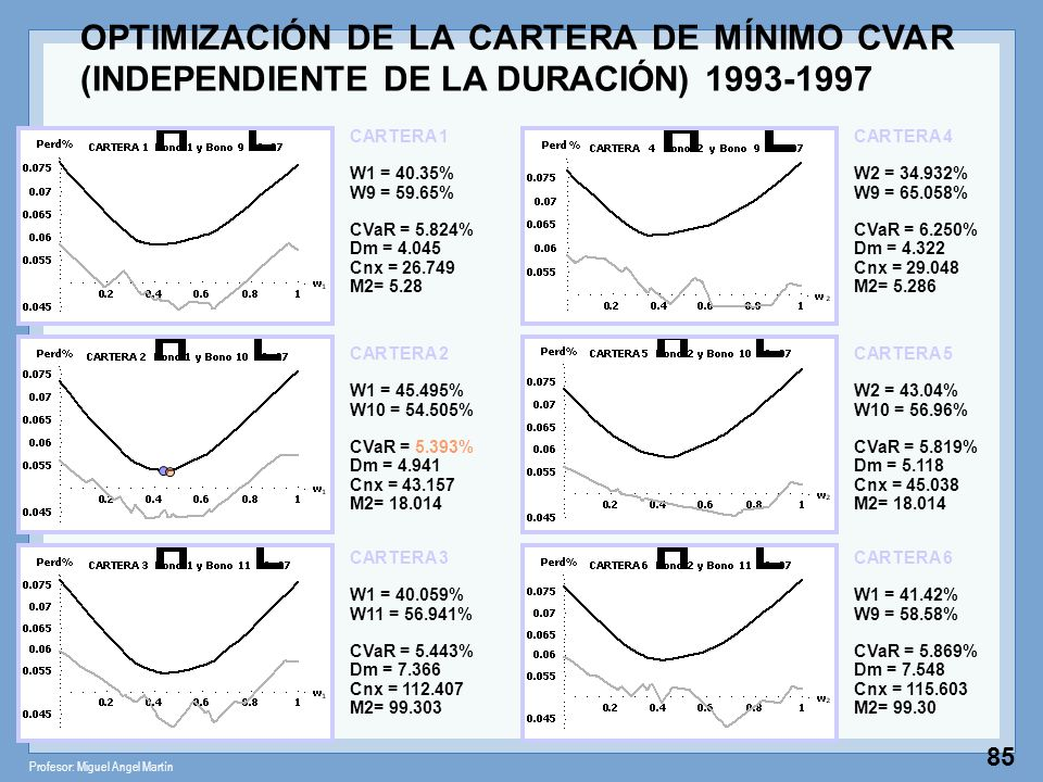 Profesor: Miguel Angel Martín 85 CARTERA 1 W1 = 40.35% W9 = 59.65% CVaR = 5.824% Dm = 4.045 Cnx = 26.749 M2= 5.28 CARTERA 2 W1 = 45.495% W10 = 54.505%