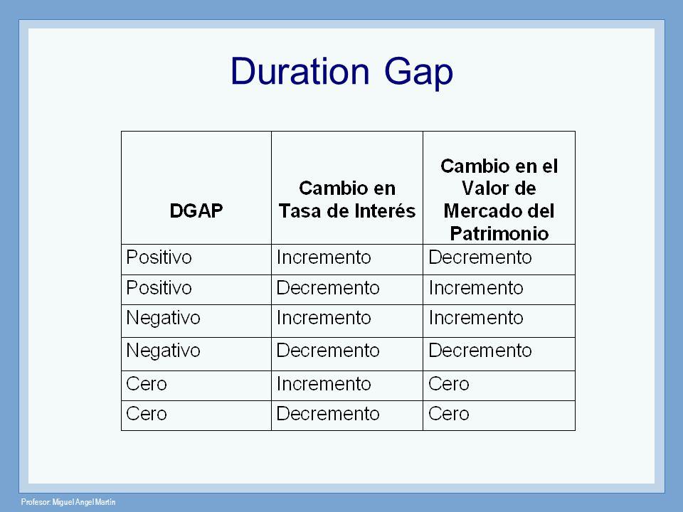 Profesor: Miguel Angel Martín Duration Gap