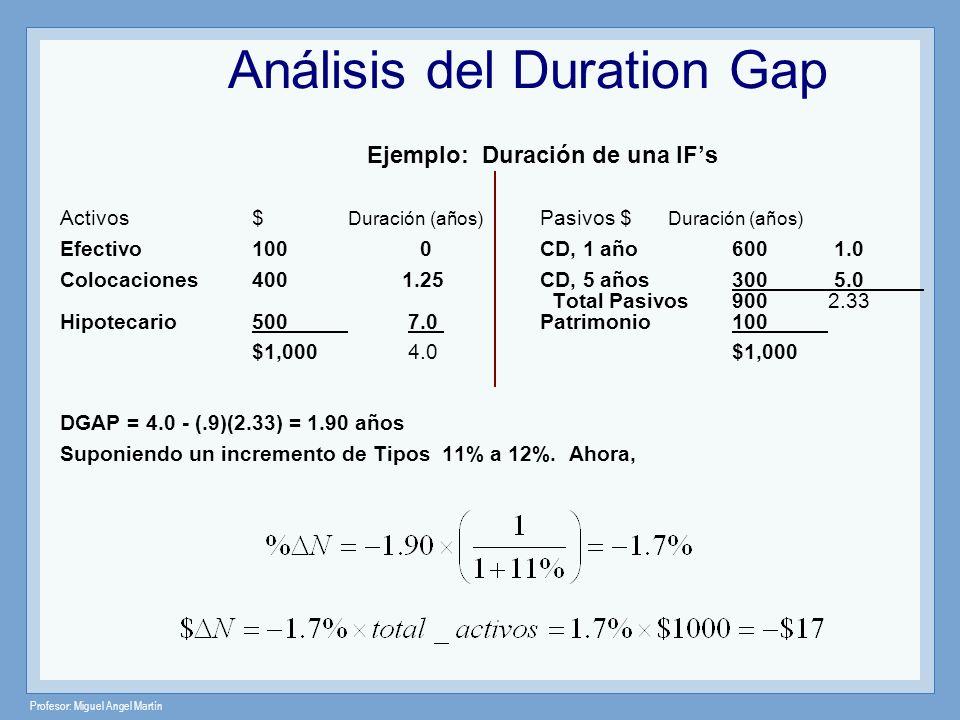 Profesor: Miguel Angel Martín Análisis del Duration Gap Ejemplo: Duración de una IFs Activos$ Duración (años) Pasivos $ Duración (años) Efectivo100 0C