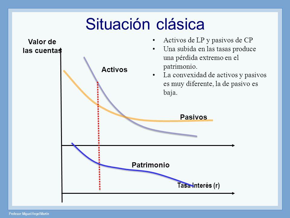 Profesor: Miguel Angel Martín Valor de las cuentas Pasivos Activos Tasa Interés (r) Activos de LP y pasivos de CP Una subida en las tasas produce una