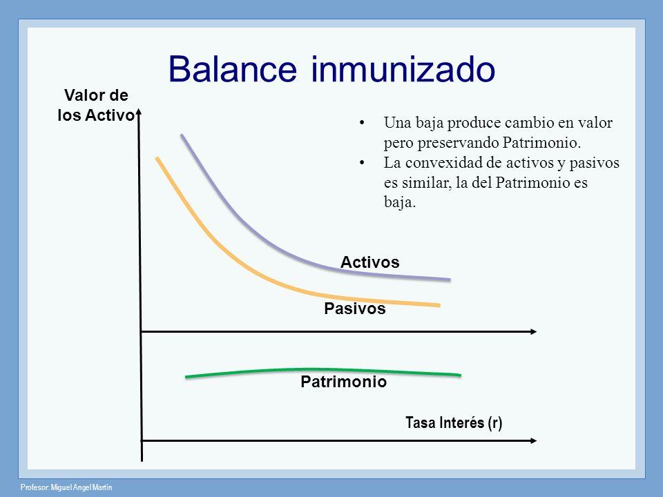 Profesor: Miguel Angel Martín Valor de los Activo Pasivos Activos Tasa Interés (r) Una baja produce cambio en valor pero preservando Patrimonio. La co