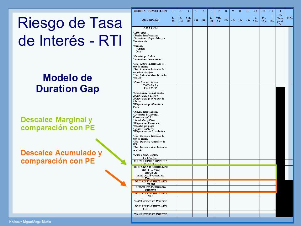 Profesor: Miguel Angel Martín Riesgo de Tasa de Interés - RTI Modelo de Duration Gap Descalce Marginal y comparación con PE Descalce Acumulado y compa