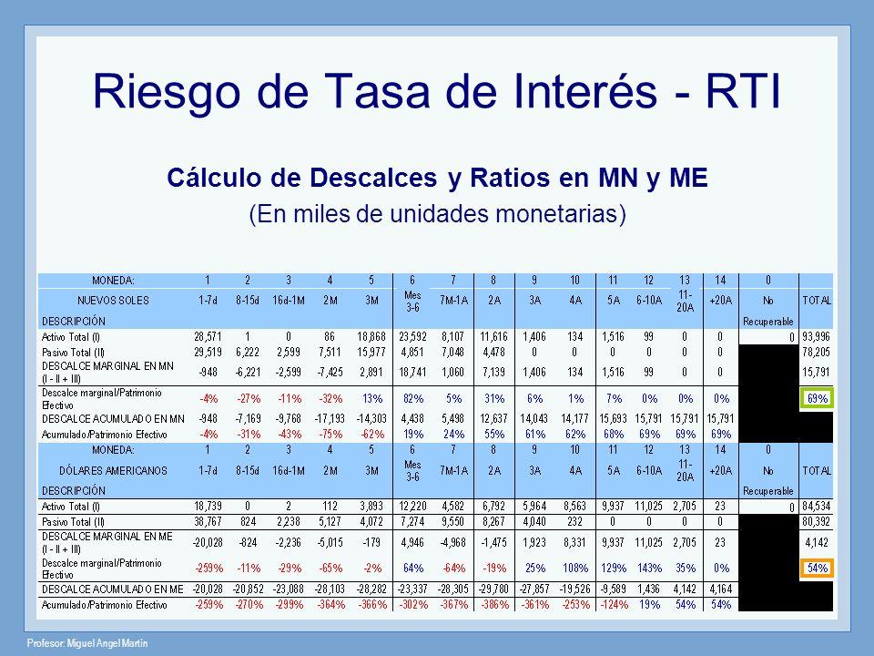 Profesor: Miguel Angel Martín Riesgo de Tasa de Interés - RTI Cálculo de Descalces y Ratios en MN y ME (En miles de unidades monetarias)
