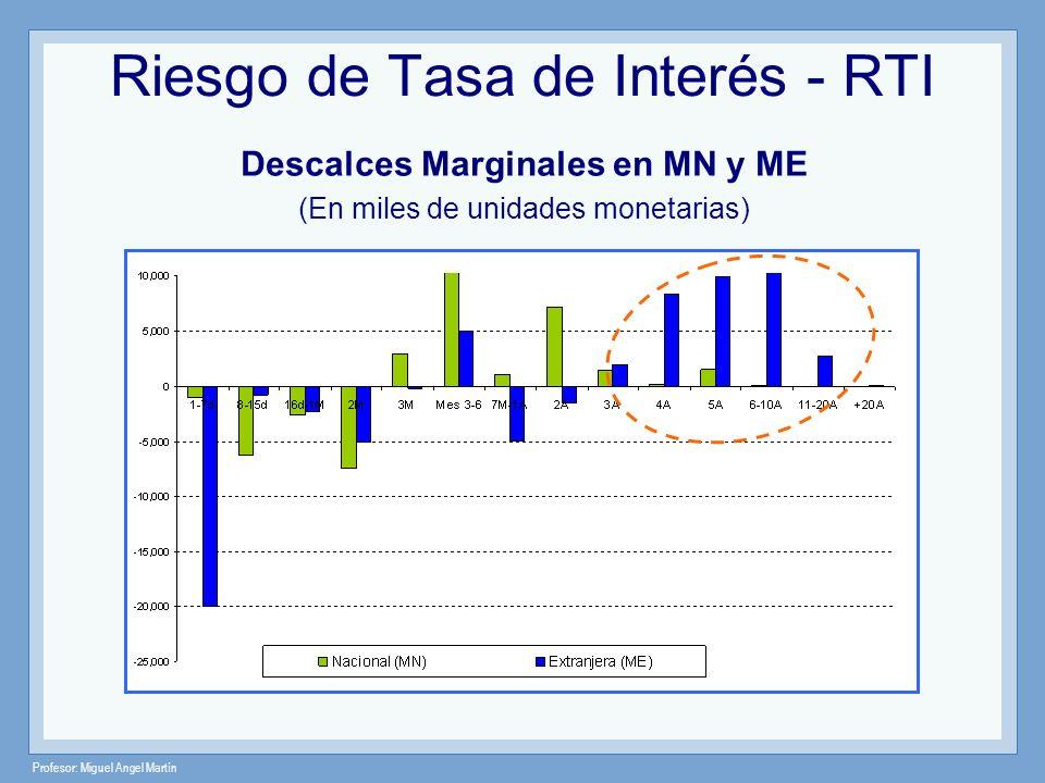 Profesor: Miguel Angel Martín Riesgo de Tasa de Interés - RTI Descalces Marginales en MN y ME (En miles de unidades monetarias)