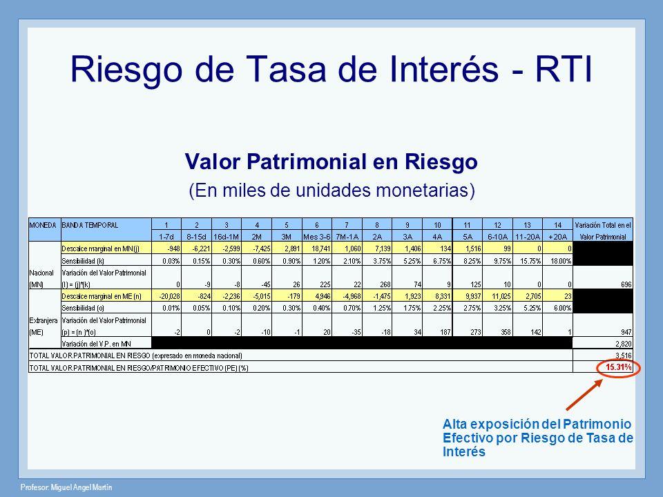 Profesor: Miguel Angel Martín Riesgo de Tasa de Interés - RTI Valor Patrimonial en Riesgo (En miles de unidades monetarias) Alta exposición del Patrim