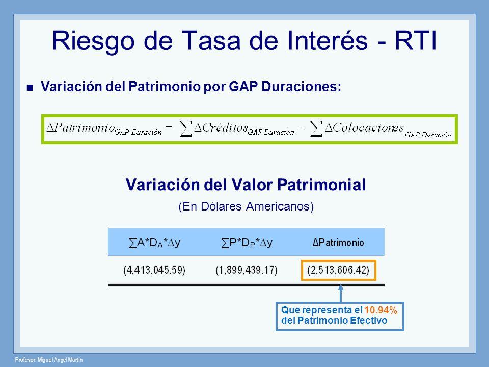 Profesor: Miguel Angel Martín Riesgo de Tasa de Interés - RTI Variación del Valor Patrimonial (En Dólares Americanos) Que representa el 10.94% del Pat