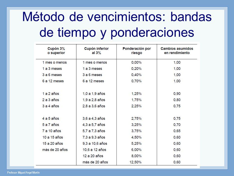 Profesor: Miguel Angel Martín Método de vencimientos: bandas de tiempo y ponderaciones