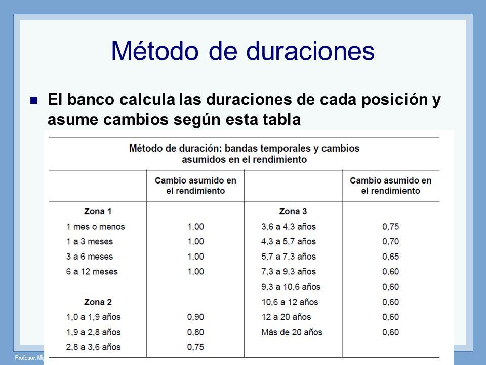 Profesor: Miguel Angel Martín Método de duraciones El banco calcula las duraciones de cada posición y asume cambios según esta tabla