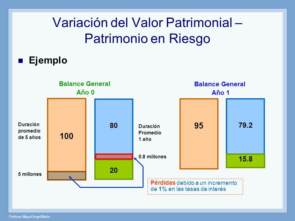Profesor: Miguel Angel Martín 100 80 20 Balance General Año 0 Duración promedio de 5 años 5 millones Duración Promedio 1 año 95 79.2 15.8 Balance Gene