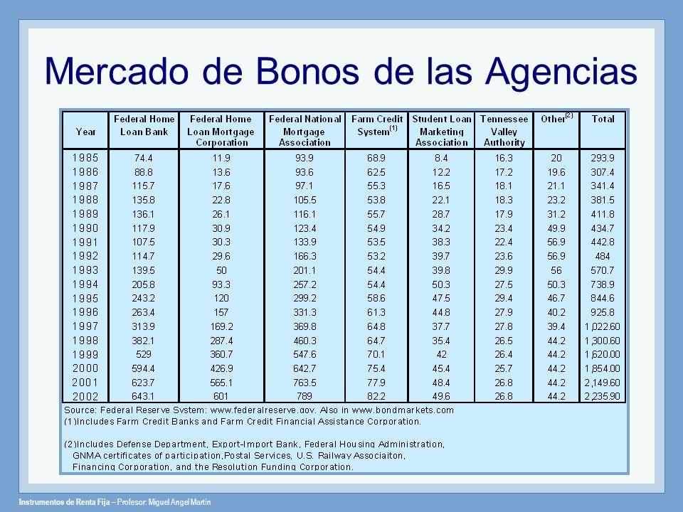 Instrumentos de Renta Fija – Profesor: Miguel Angel Martín Mercado de Bonos de las Agencias
