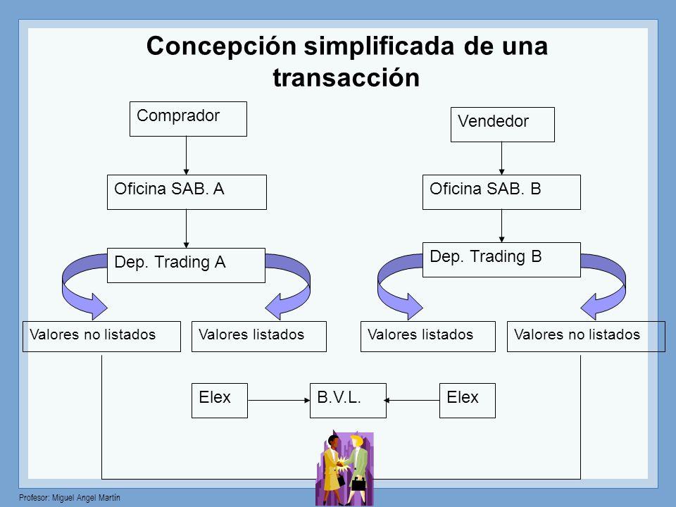 Profesor: Miguel Angel Martín Concepción simplificada de una transacción Comprador Vendedor Oficina SAB. A Dep. Trading A Valores no listadosValores l