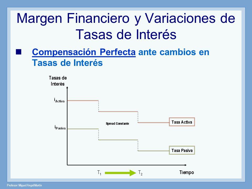 Profesor: Miguel Angel Martín Margen Financiero y Variaciones de Tasas de Interés Compensación Perfecta ante cambios en Tasas de Interés