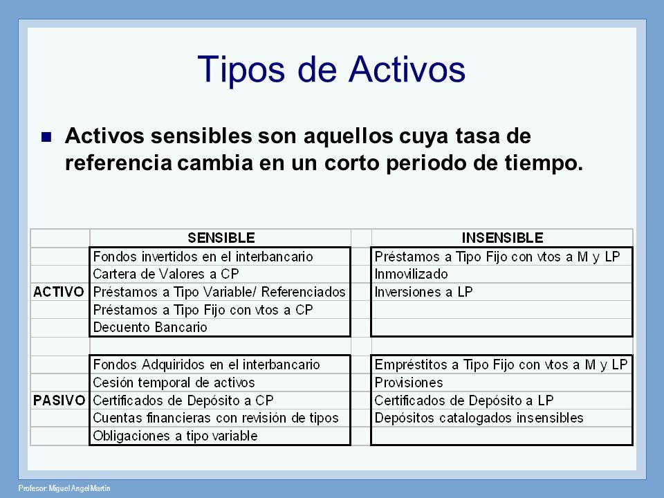 Profesor: Miguel Angel Martín Tipos de Activos Activos sensibles son aquellos cuya tasa de referencia cambia en un corto periodo de tiempo.