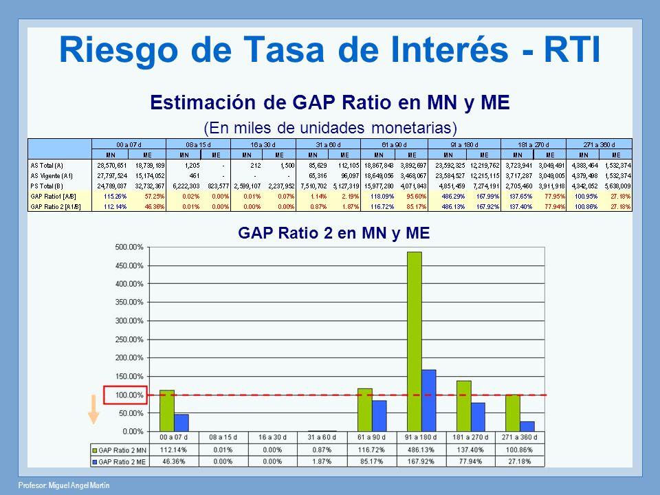 Profesor: Miguel Angel Martín Riesgo de Tasa de Interés - RTI Estimación de GAP Ratio en MN y ME (En miles de unidades monetarias) GAP Ratio 2 en MN y