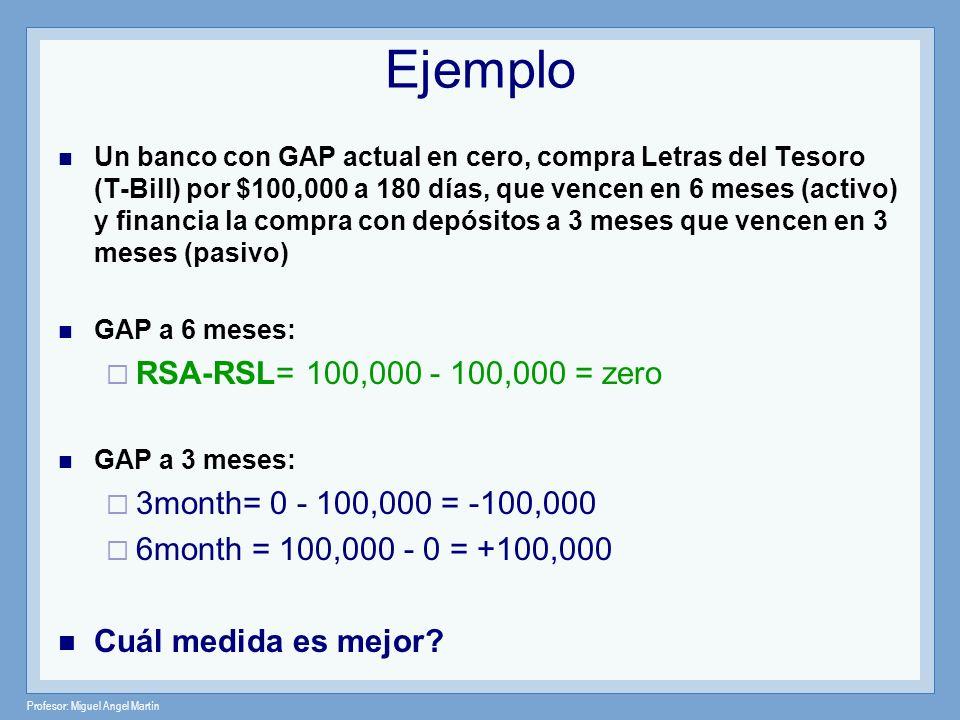 Profesor: Miguel Angel Martín Ejemplo Un banco con GAP actual en cero, compra Letras del Tesoro (T-Bill) por $100,000 a 180 días, que vencen en 6 mese