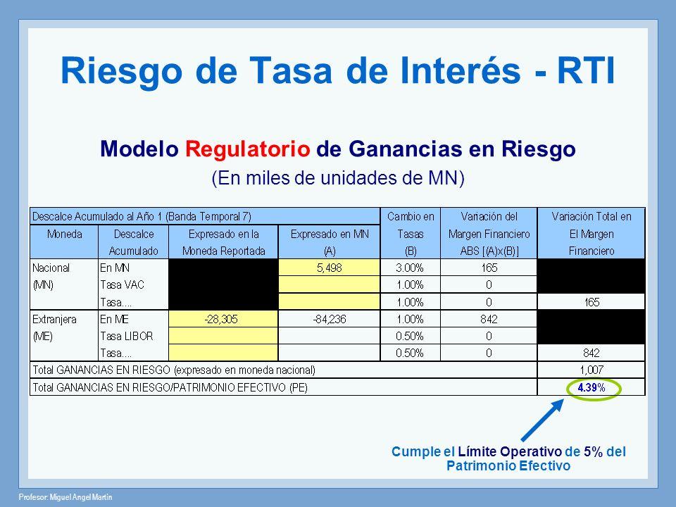 Profesor: Miguel Angel Martín Riesgo de Tasa de Interés - RTI Modelo Regulatorio de Ganancias en Riesgo (En miles de unidades de MN) Cumple el Límite