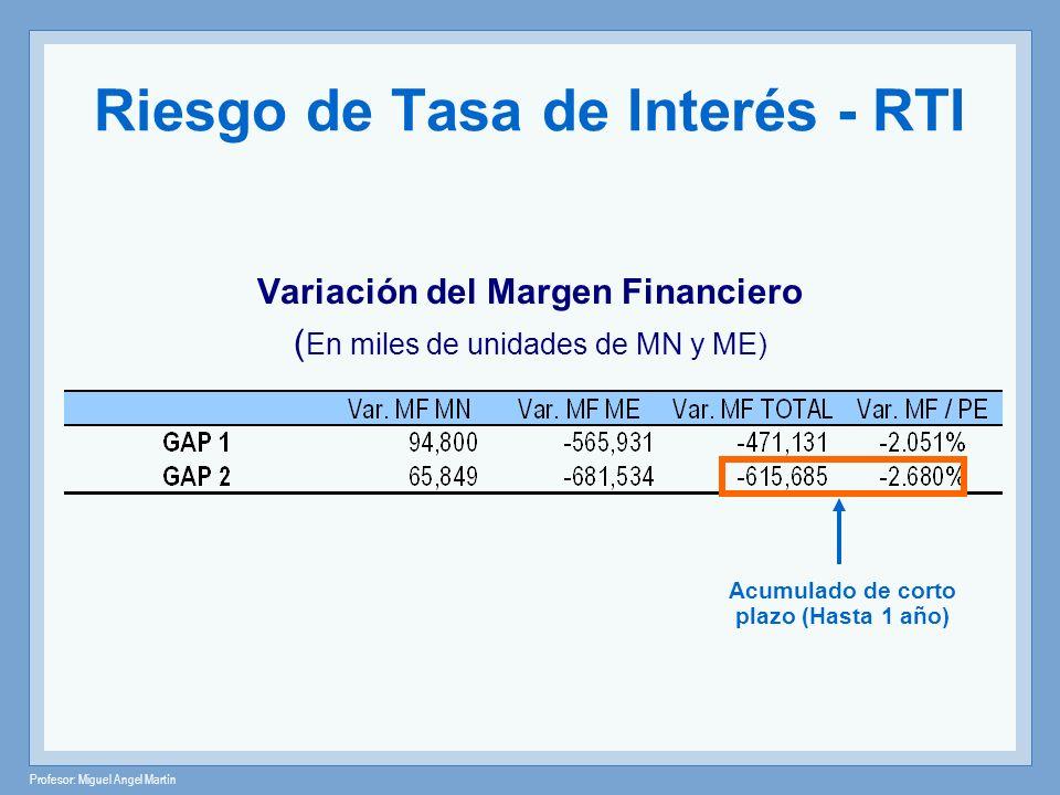 Profesor: Miguel Angel Martín Riesgo de Tasa de Interés - RTI Variación del Margen Financiero ( En miles de unidades de MN y ME) Acumulado de corto pl