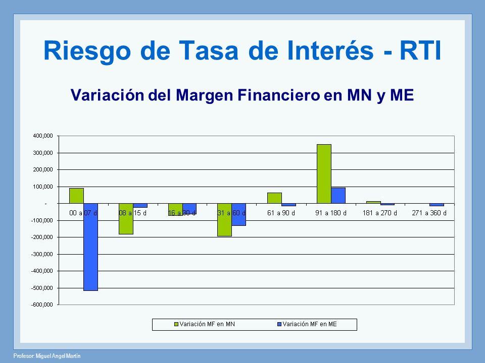 Profesor: Miguel Angel Martín Riesgo de Tasa de Interés - RTI Variación del Margen Financiero en MN y ME