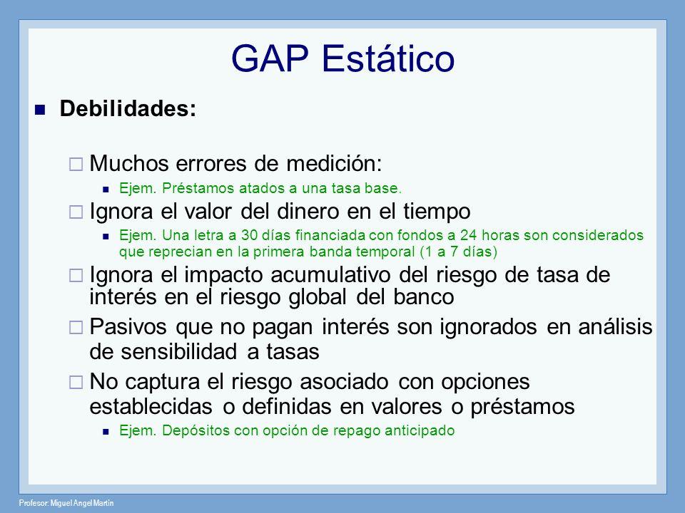 Profesor: Miguel Angel Martín GAP Estático Debilidades: Muchos errores de medición: Ejem. Préstamos atados a una tasa base. Ignora el valor del dinero