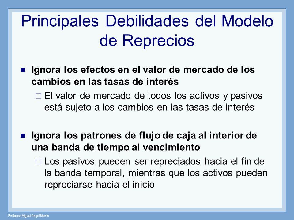 Profesor: Miguel Angel Martín Principales Debilidades del Modelo de Reprecios Ignora los efectos en el valor de mercado de los cambios en las tasas de