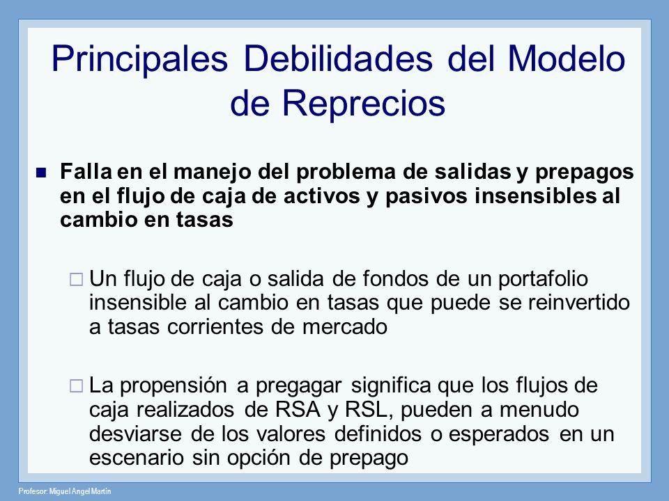 Profesor: Miguel Angel Martín Principales Debilidades del Modelo de Reprecios Falla en el manejo del problema de salidas y prepagos en el flujo de caj