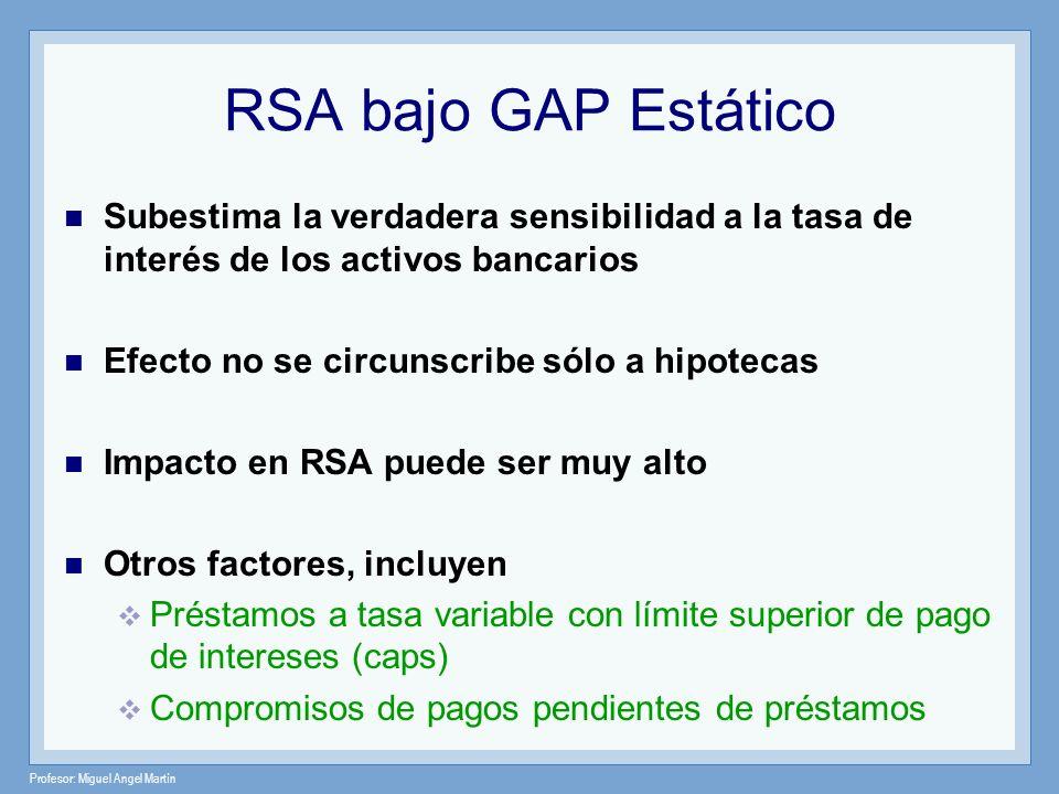 Profesor: Miguel Angel Martín RSA bajo GAP Estático Subestima la verdadera sensibilidad a la tasa de interés de los activos bancarios Efecto no se cir