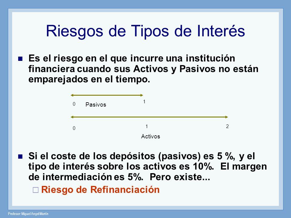 Profesor: Miguel Angel Martín Es el riesgo en el que incurre una institución financiera cuando sus Activos y Pasivos no están emparejados en el tiempo