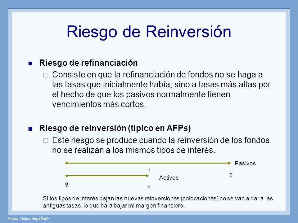 Profesor: Miguel Angel Martín Riesgo de refinanciación Consiste en que la refinanciación de fondos no se haga a las tasas que inicialmente había, sino