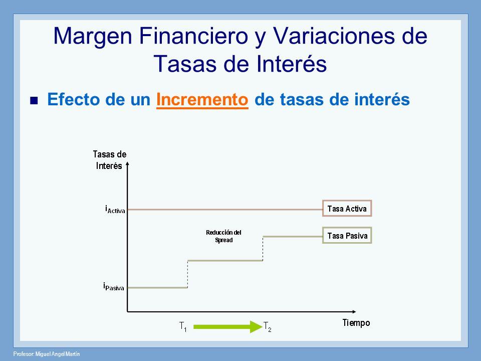 Profesor: Miguel Angel Martín Margen Financiero y Variaciones de Tasas de Interés Efecto de un Incremento de tasas de interés
