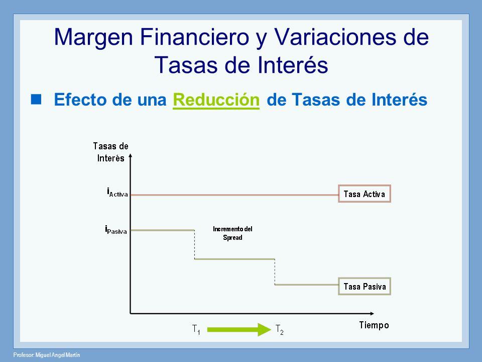 Profesor: Miguel Angel Martín Margen Financiero y Variaciones de Tasas de Interés Efecto de una Reducción de Tasas de Interés