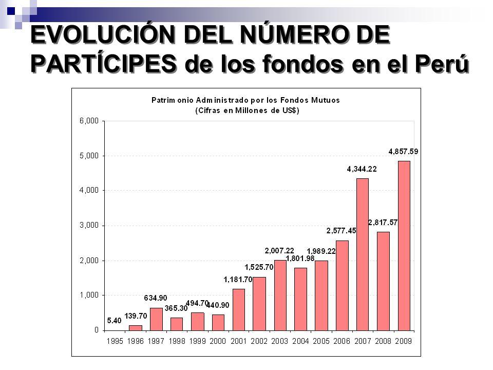 EVOLUCIÓN DEL NÚMERO DE PARTÍCIPES de los fondos en el Perú