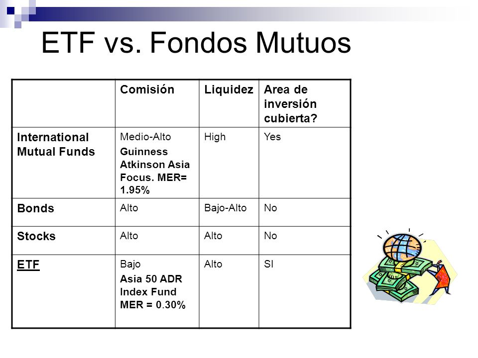 ETF vs. Fondos Mutuos ComisiónLiquidezArea de inversión cubierta? International Mutual Funds Medio-Alto Guinness Atkinson Asia Focus. MER= 1.95% HighY