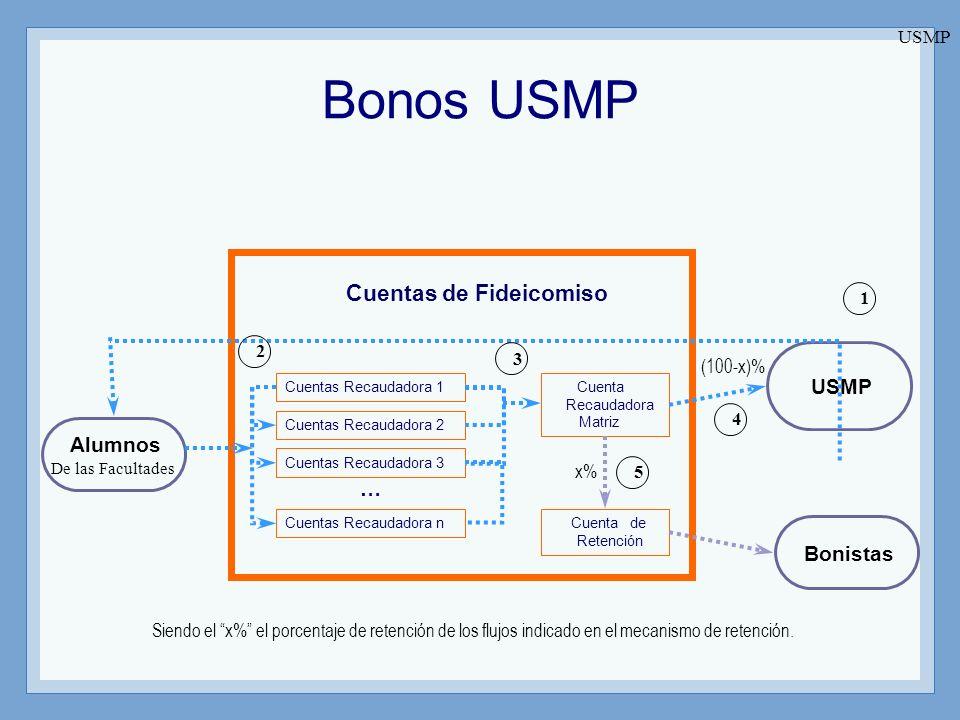 Alumnos De las Facultades Bonistas Siendo el x% el porcentaje de retención de los flujos indicado en el mecanismo de retención. USMP Cuentas Recaudado